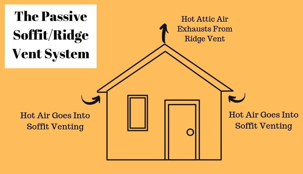 Passive Ridge-Soffit Vent System