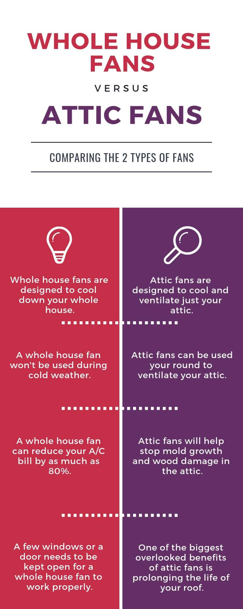 whole house fans vs. attic fans (infographic)