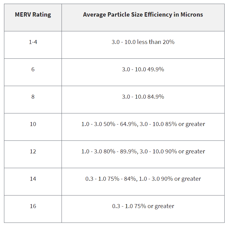 MERV vs MPR filter rating (merv scale)