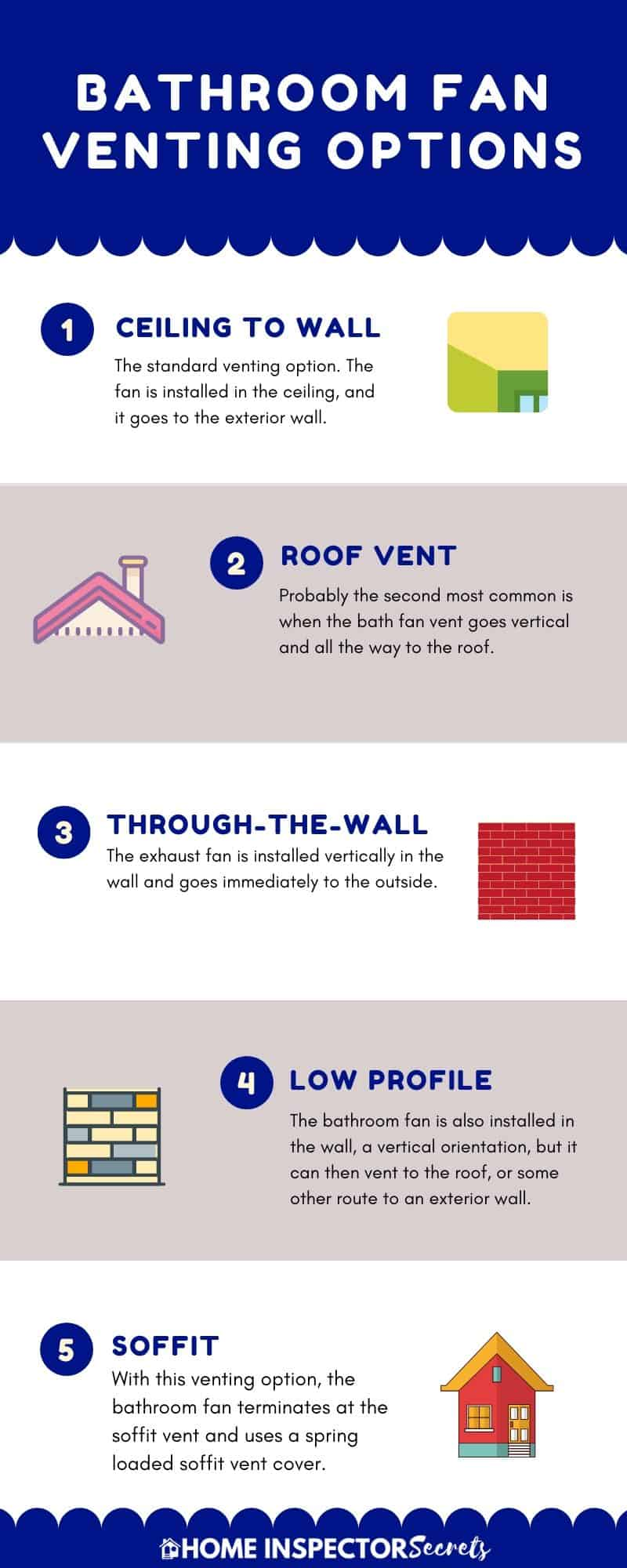 Bathroom Exhaust Fan Venting Options Top 5 Choices Home Inspector Secrets